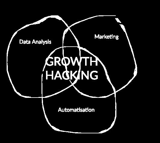 Growth HAcking shorter